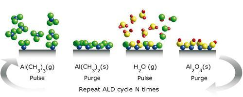Atomic Layer Deposition Ald Technolutions