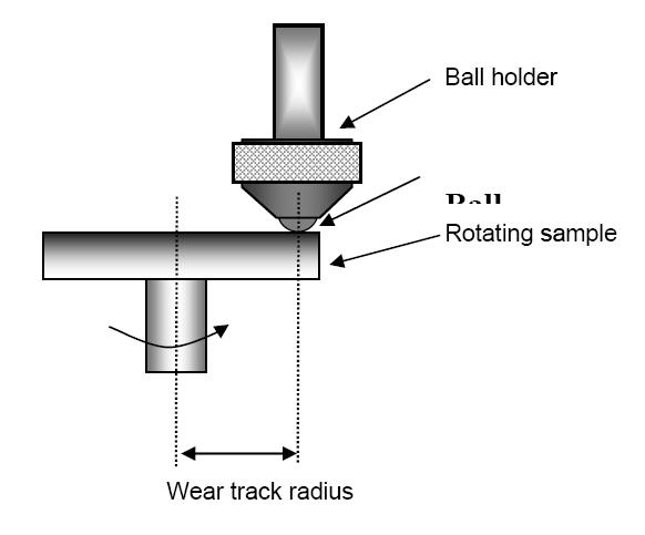 ball on disc