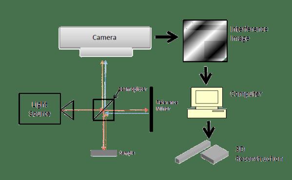 profilometr interferencyjny profilometr optyczny