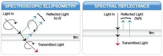reflaktometria vs elipsometria