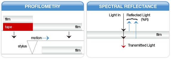 reflaktometria vs profilometria