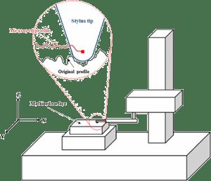 profilometr stykowy schemat