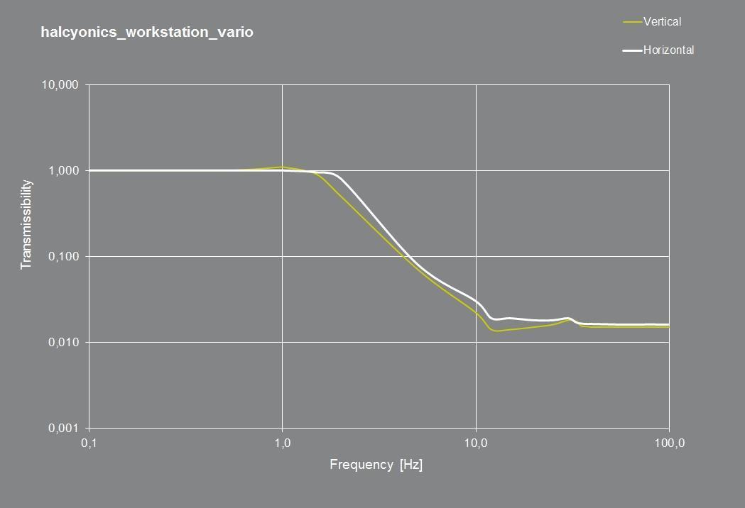 transmissionskurve-workstation-vario
