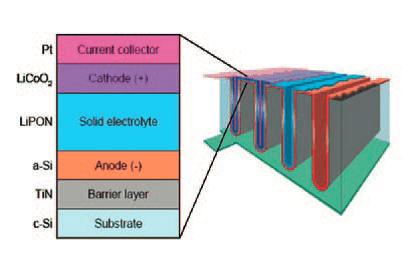 schemat 3D baterii
